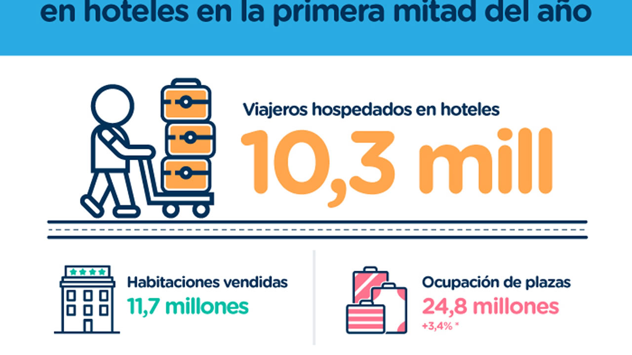 Máximo histórico de turistas hospedados en hoteles en la primera mitad del año